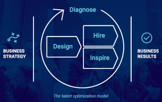 Talent Optimization Graph